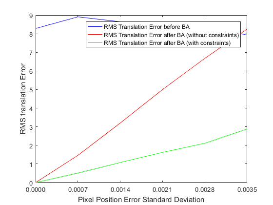 Bundle Adjustment – Part 3: Simulation Results – Telesens