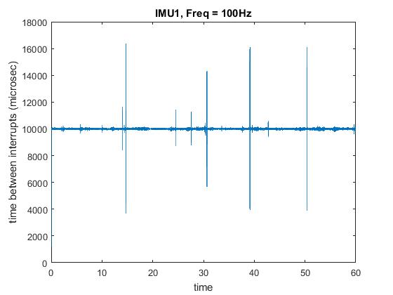 Groovy Imu Sampling Using The Raspberry Pi Telesens Wiring Cloud Usnesfoxcilixyz