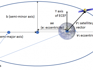 sensor fusion – Telesens