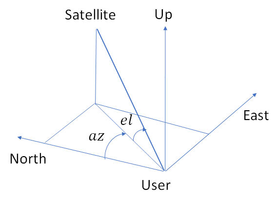 Calculating Position from Raw GPS Data – Telesens
