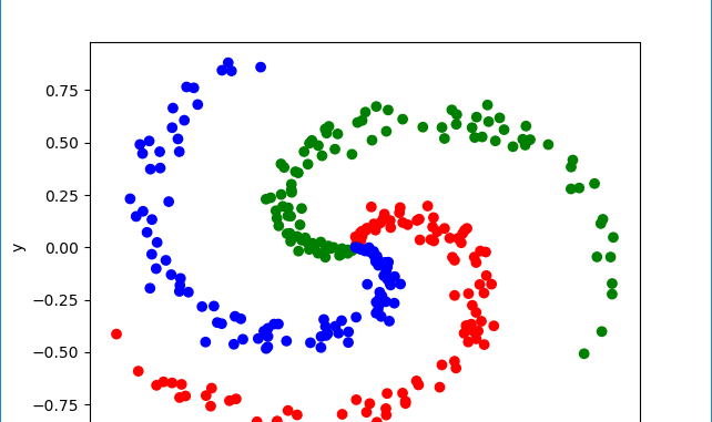 Building a 2 Layer Network to Classify a Spiral Dataset using Matlab