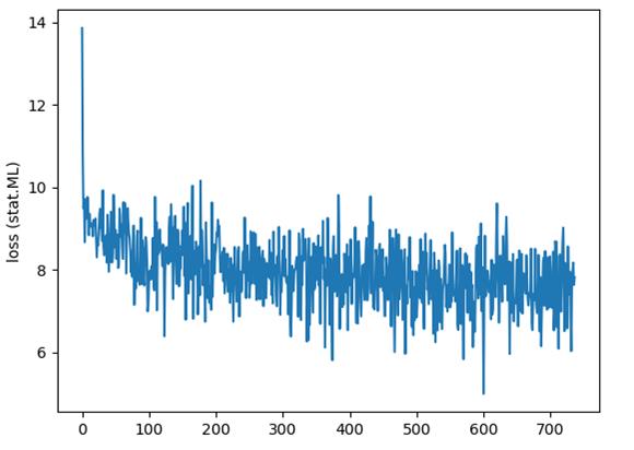 Word2Vec Experiments – Telesens