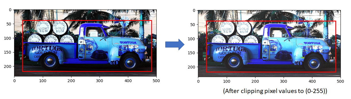 Data Augmentation in SSD (Single Shot Detector) – Telesens