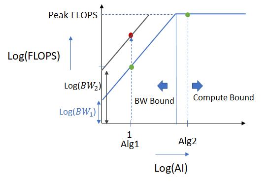 Understanding Roofline Charts – Telesens
