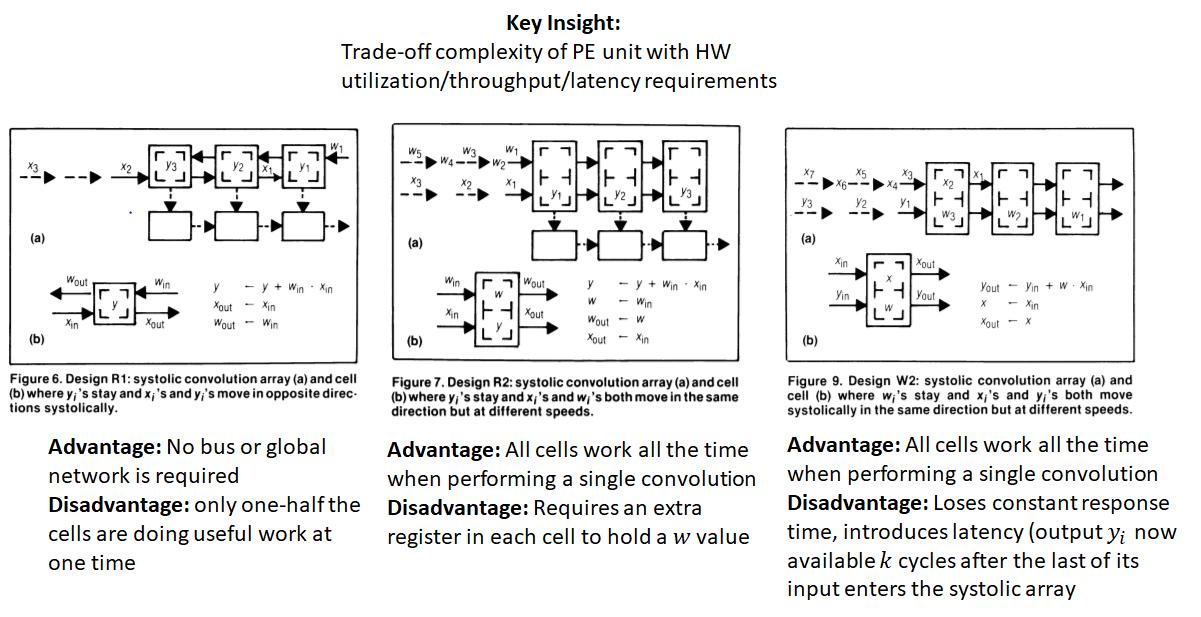 Understanding Matrix Multiplication on a Weight-Stationary