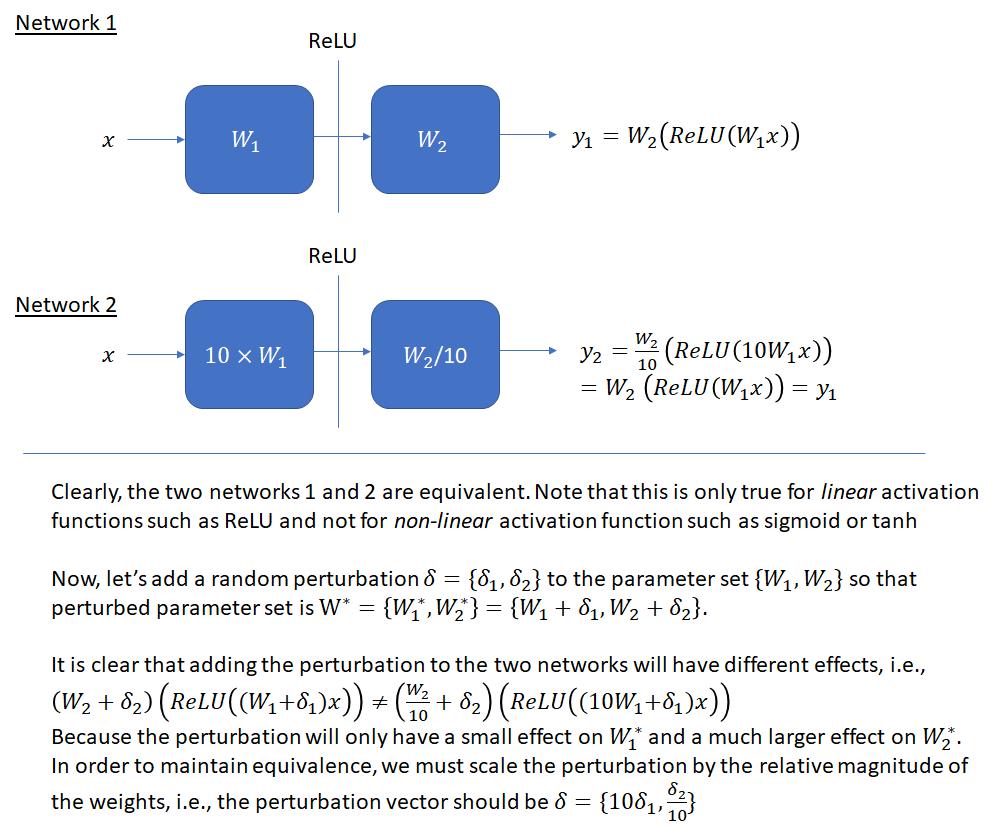 Neural Network Loss Visualization – Telesens