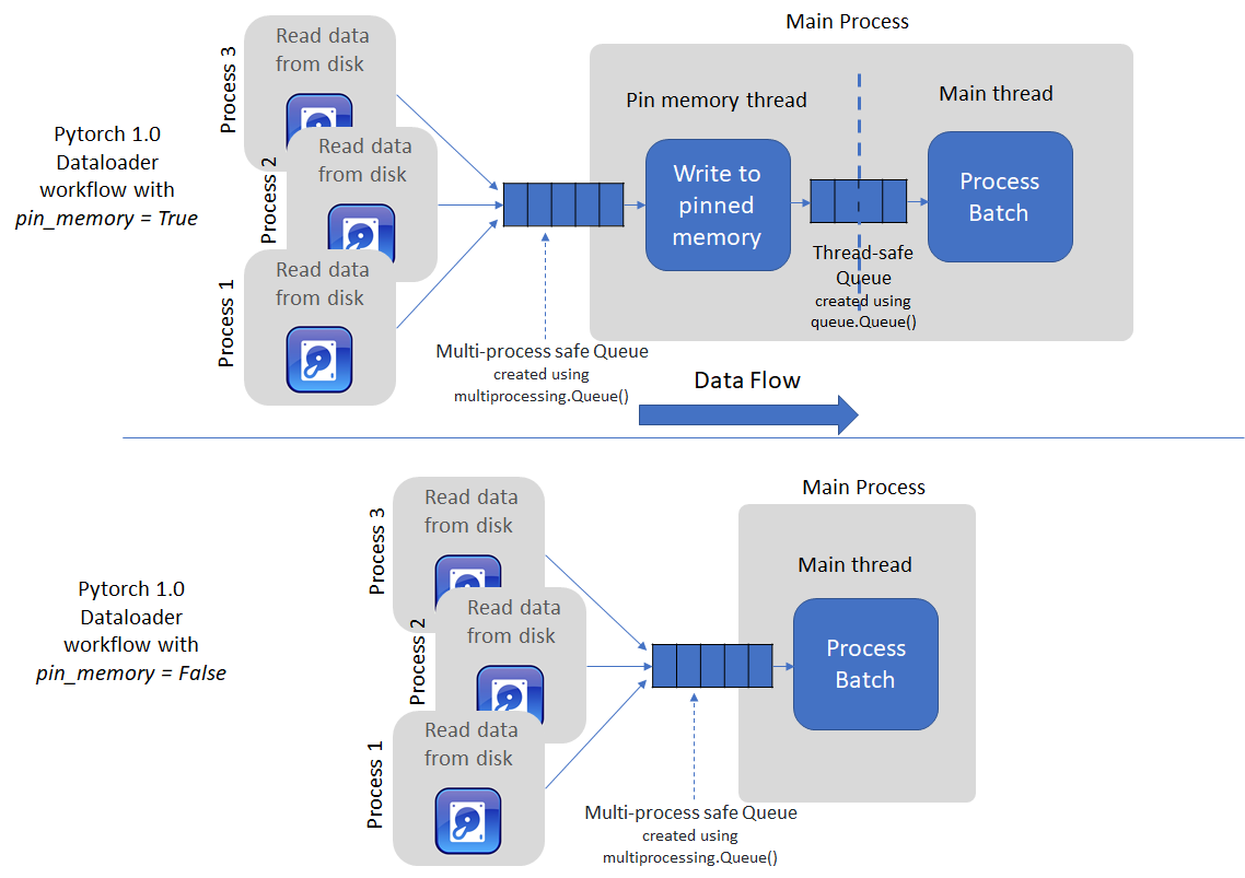 Pipelining data processing and host-to-device data transfer – Telesens