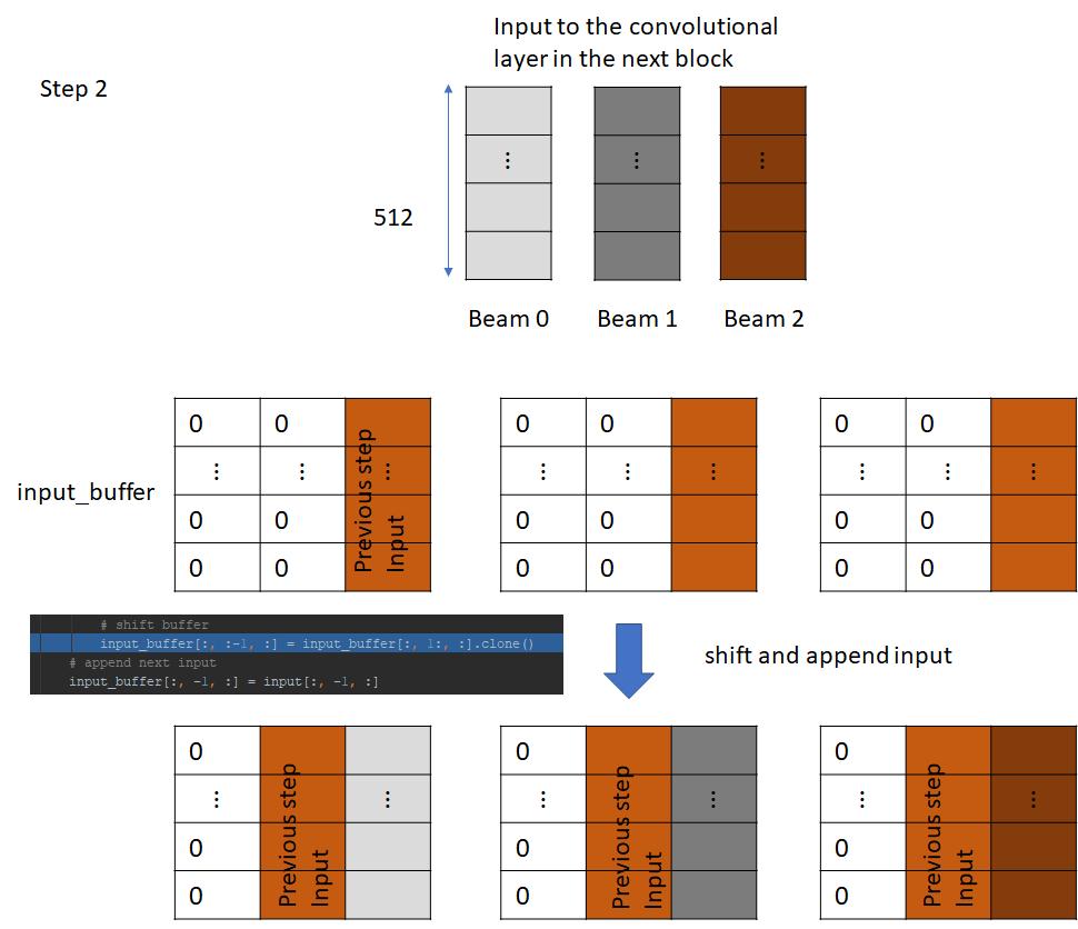 Understanding incremental decoding in fairseq – Telesens