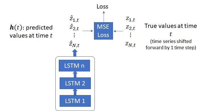 Time series prediction – Telesens